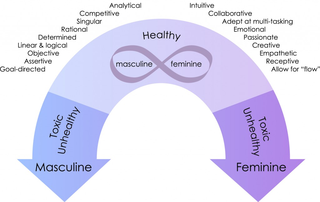 Masculine_Feminine_Continuum_Final_Outlines-1024x647